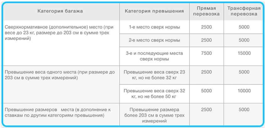 Тарифы за превышение норм багажа S7 Airlines