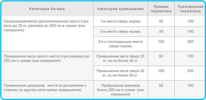 Тарифы за превышение норм багажа S7 Airlines в евро