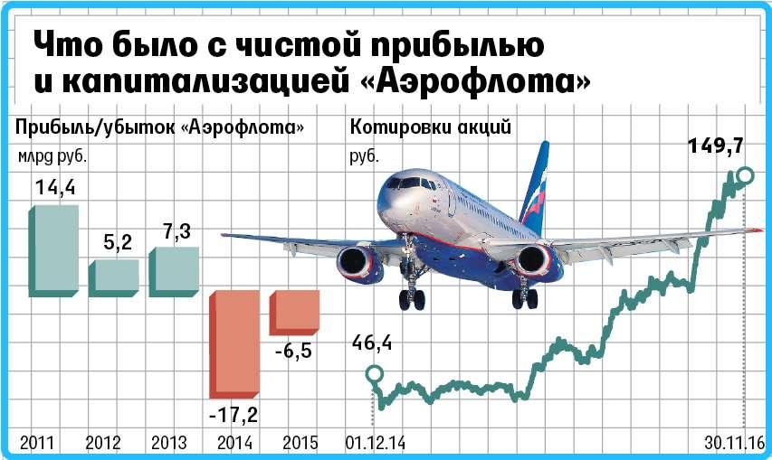 капитализация аэрофлота