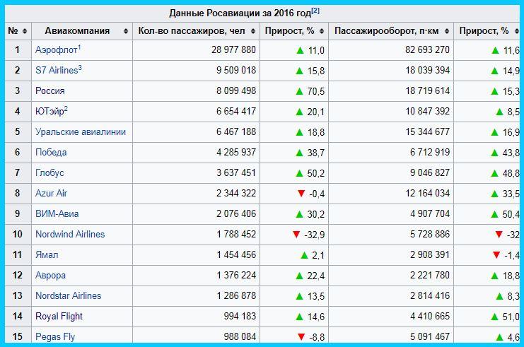 Рейтинг авиакомпаний по пассажиропотоку