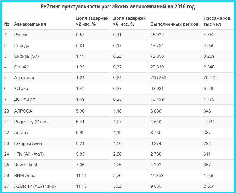 Рейтинг пунктуальности авиакомпаний за 2016 год