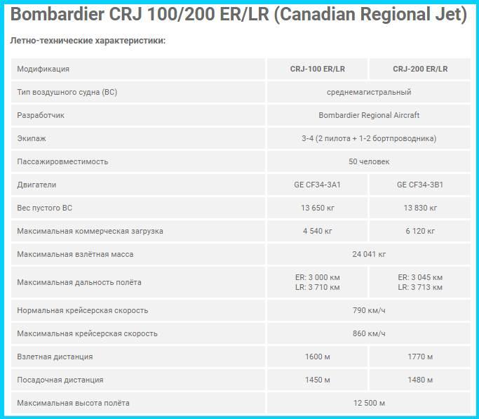 Характеристики CRJ-100 и 200