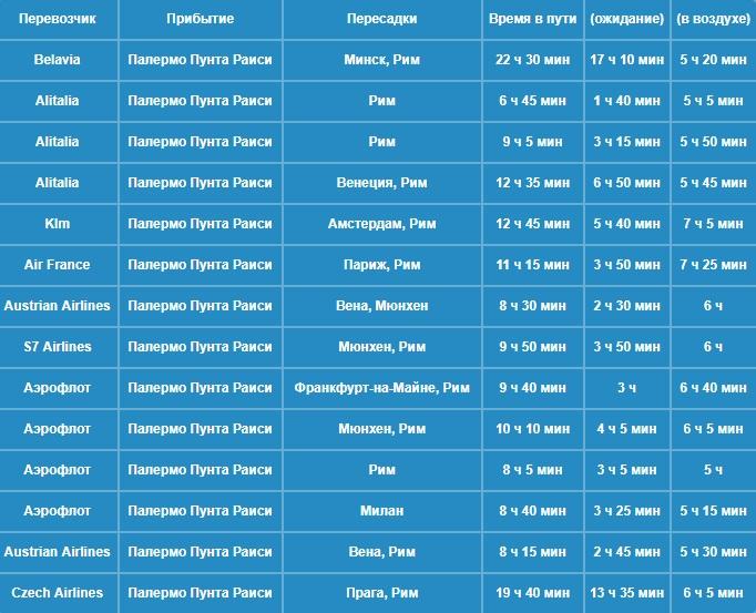 Сколько лететь до Палермо