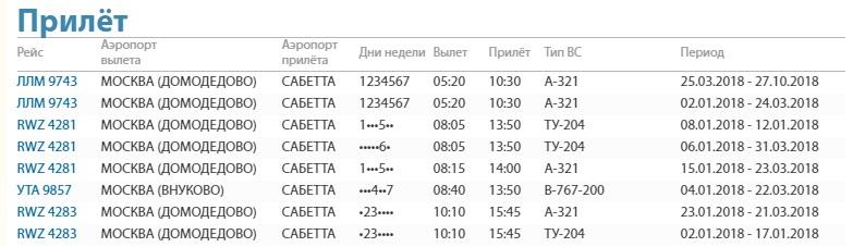 Расписание Москва — Сабетта